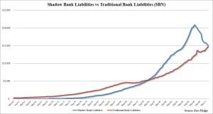Shadow vs Traditional Liabilities