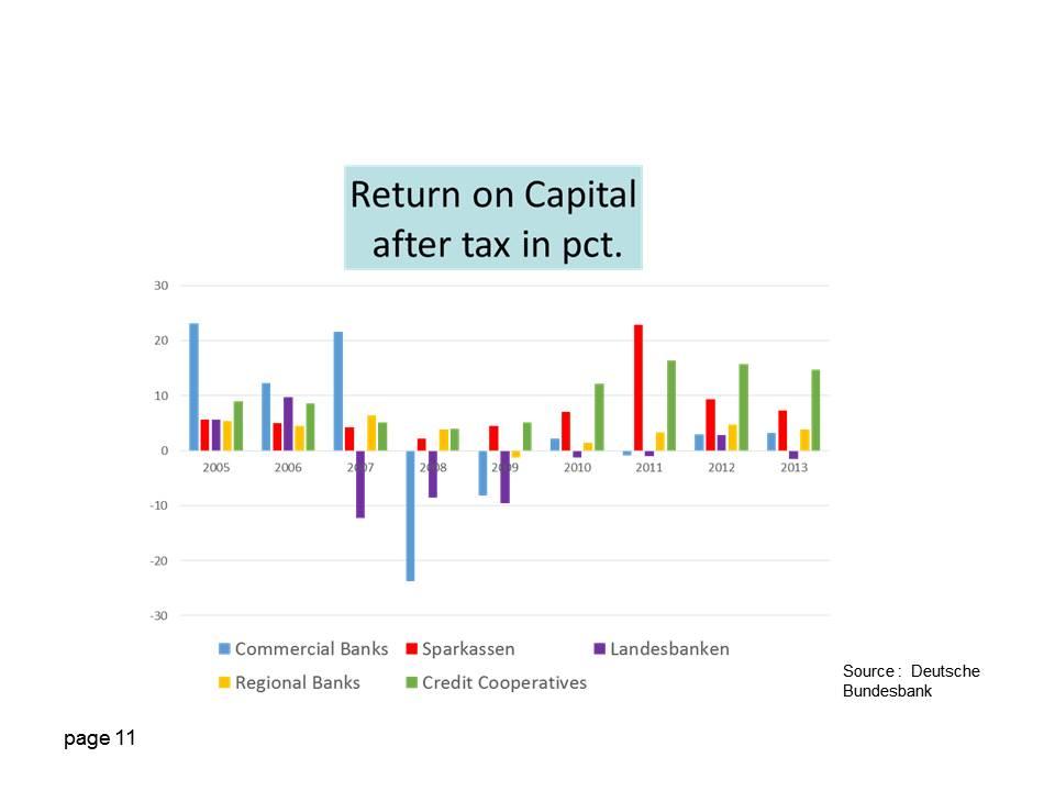 sparkassen return on capital